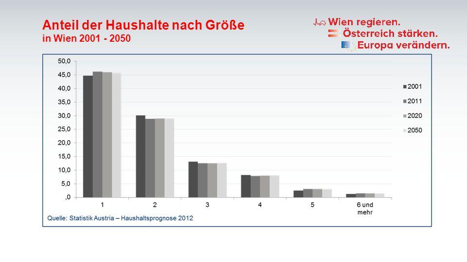Anteil der Haushalte nach Größe in Wien 2001 - 2050