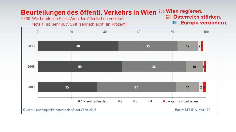 Beurteilungen des öffentl. Verkehrs in Wien F109: Wie beurteilen Sie in Wien den öffentlichen Verkehr? Note 1 ist sehr gut, 5 ist sehr schlecht. [in P
