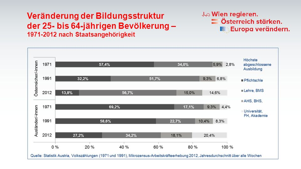 Veränderung der Bildungsstruktur der 25- bis 64-jährigen Bevölkerung – 1971-2012 nach Staatsangehörigkeit