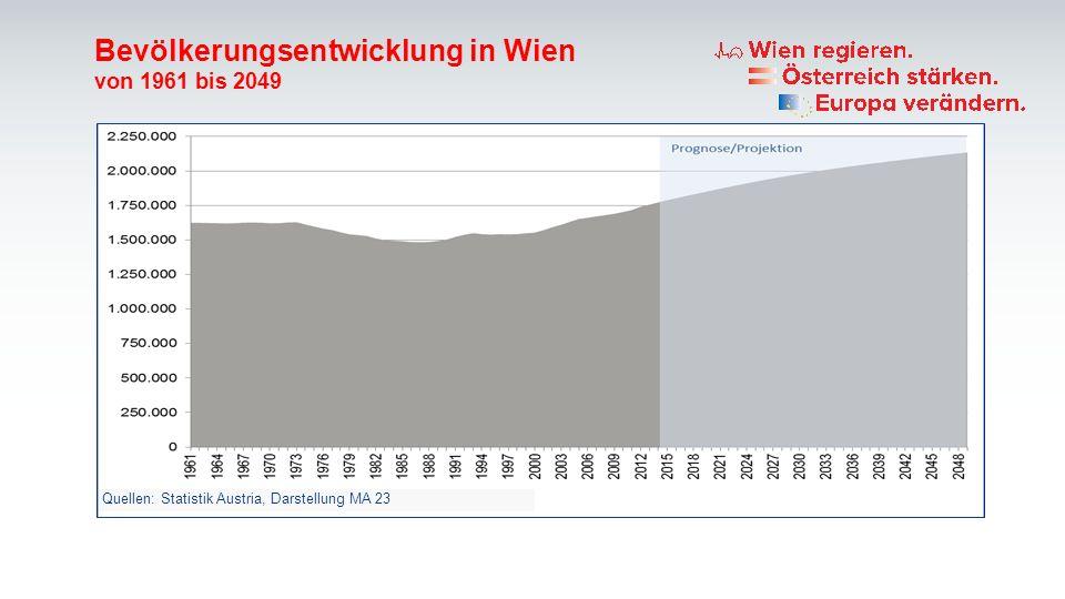 Bevölkerungsentwicklung in Wien von 1961 bis 2049 Quellen: Statistik Austria, Darstellung MA 23