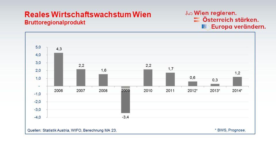 Reales Wirtschaftswachstum Wien Bruttoregionalprodukt