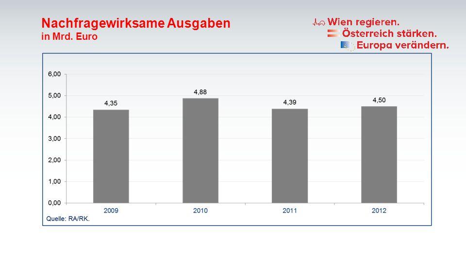 Schulden in % des BRP Wien