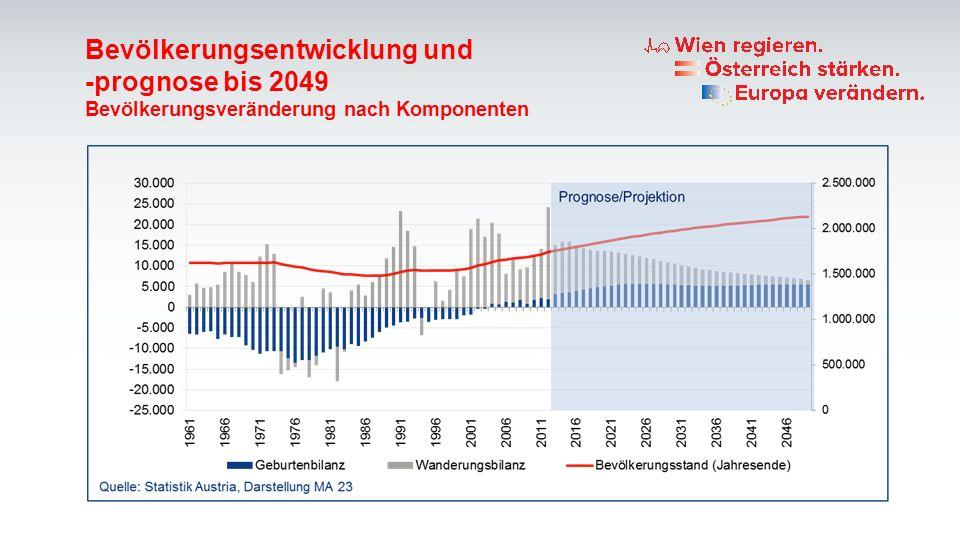 Bevölkerungsentwicklung und -prognose bis 2049 Bevölkerungsveränderung nach Komponenten