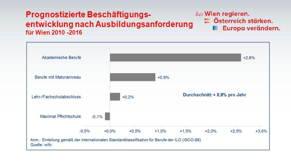 Prognostizierte Beschäftigungs- entwicklung nach Ausbildungsanforderung für Wien 2010 -2016