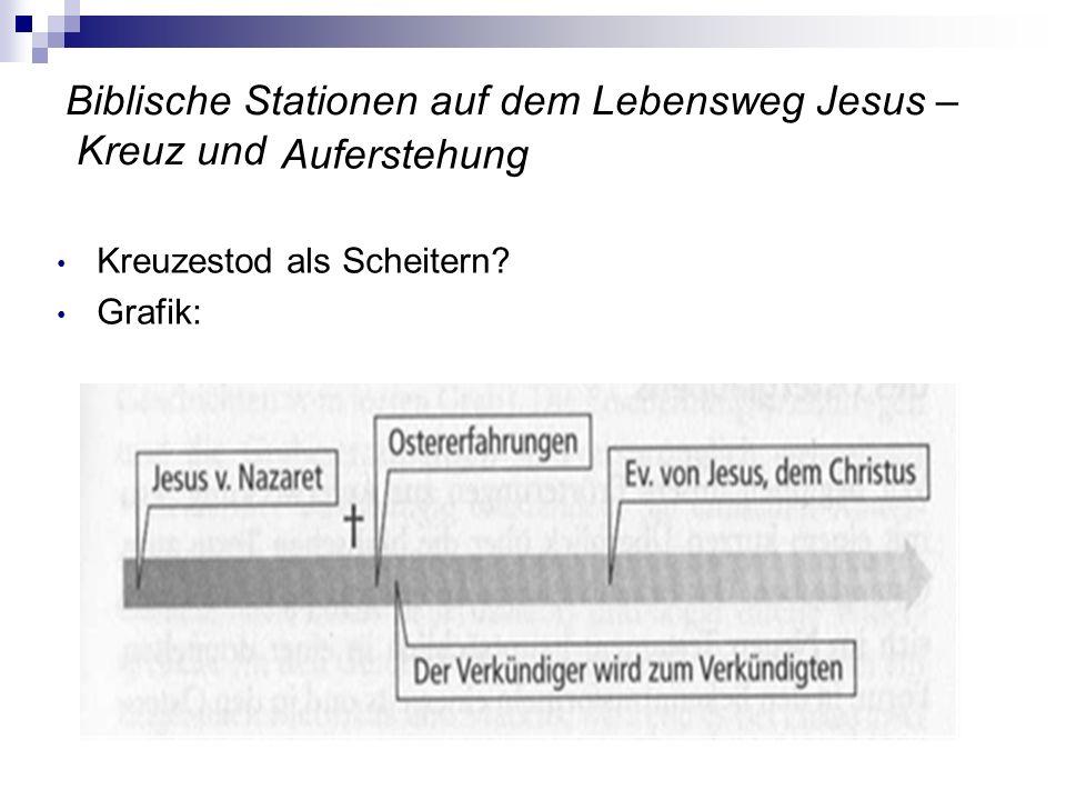 Biblische Stationen auf dem Lebensweg Jesus – Kreuz und Auferstehung Kreuzestod als Scheitern? Grafik: