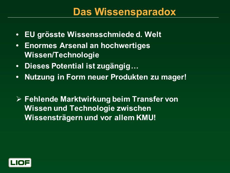 Das Wissensparadox EU grösste Wissensschmiede d. Welt Enormes Arsenal an hochwertiges Wissen/Technologie Dieses Potential ist zugängig… Nutzung in For