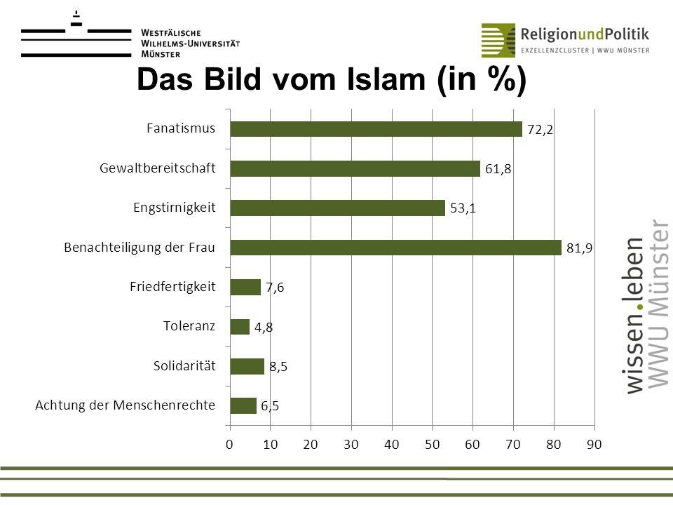 Das Bild vom Islam (in %)