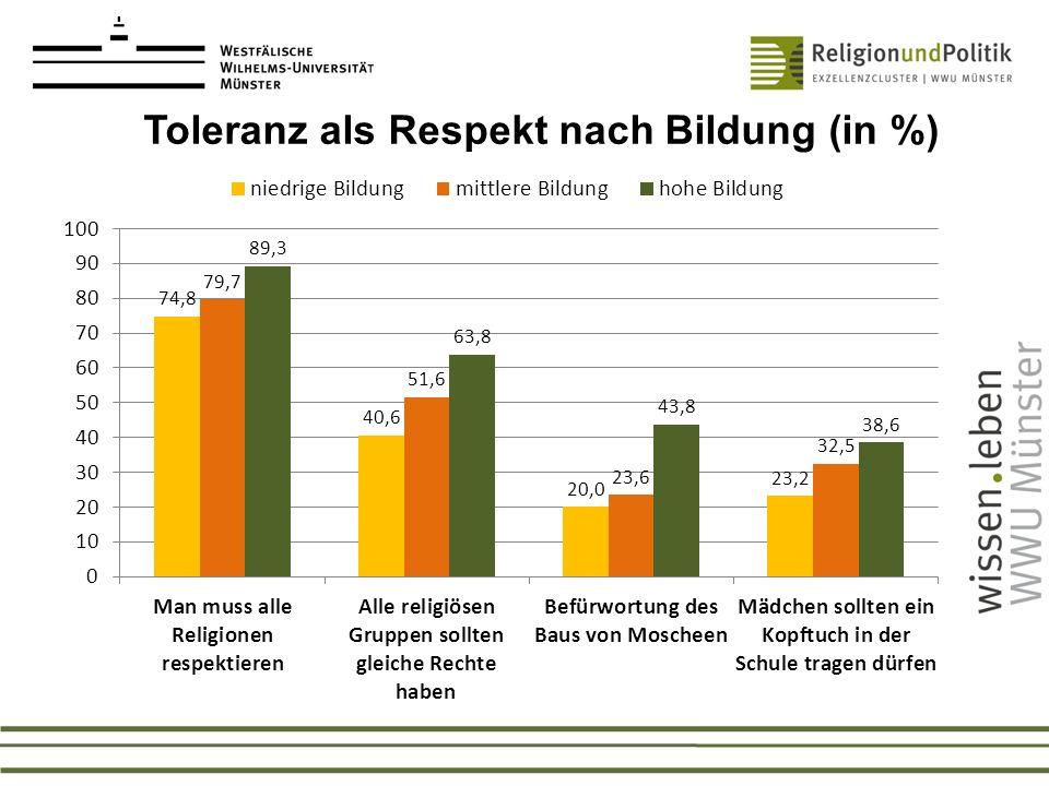 Toleranz als Respekt nach Bildung (in %)