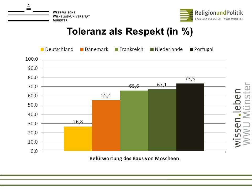 Toleranz als Respekt (in %)