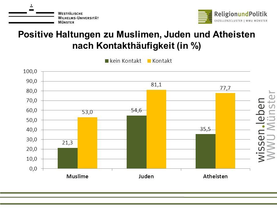 Positive Haltungen zu Muslimen, Juden und Atheisten nach Kontakthäufigkeit (in %)