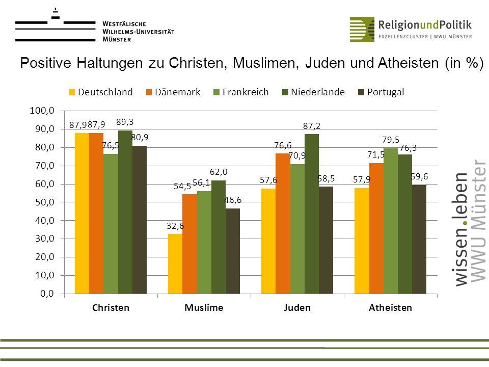 Positive Haltungen zu Christen, Muslimen, Juden und Atheisten (in %)