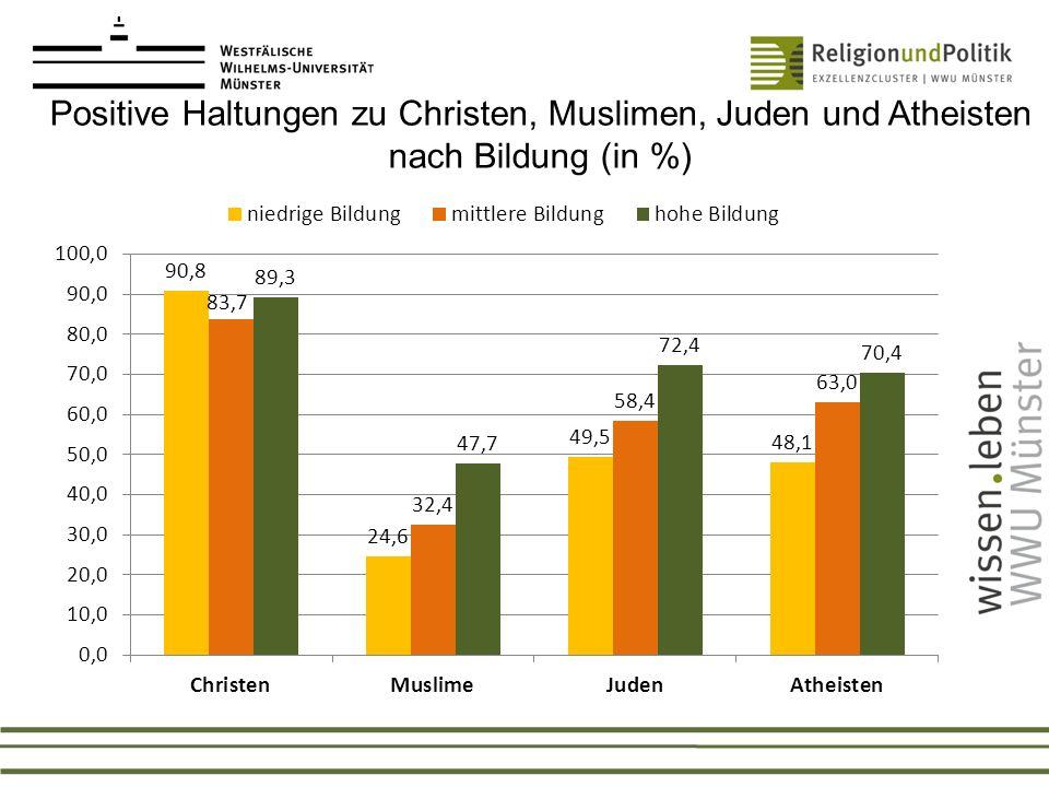 Positive Haltungen zu Christen, Muslimen, Juden und Atheisten nach Religionszugehörigkeit (in %)