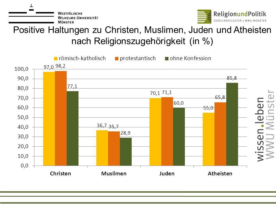 Zusammenfassung In Bezug auf religiöse Vielfalt wird Toleranz eher in Form von Respekt vertreten, während Muslime mehrheitlich nur geduldet werden Diskurse über Toleranz führen – es muss nicht alles geschätzt werden Da Christen leicht dazu tendieren, Muslime und Juden positiver zu bewerten als Konfessionslose, sie Atheisten hingegen negativer zu sehen, kann von einer gewisse Spannung zwischen religiösen und säkularen Weltdeutungsmustern gesprochen werden.