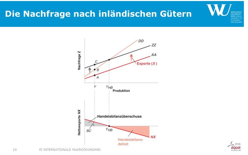 Die Nachfrage nach inländischen Gütern PI INTERNATIONALE MAKROÖKONOMIK10