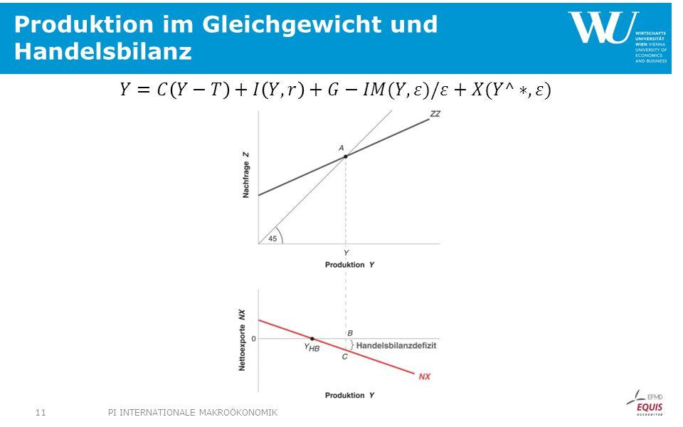 Produktion im Gleichgewicht und Handelsbilanz PI INTERNATIONALE MAKROÖKONOMIK11