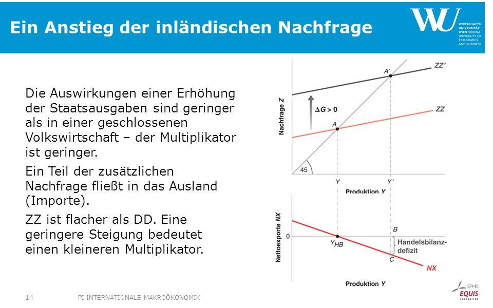 Ein Anstieg der inländischen Nachfrage Die Auswirkungen einer Erhöhung der Staatsausgaben sind geringer als in einer geschlossenen Volkswirtschaft – der Multiplikator ist geringer.