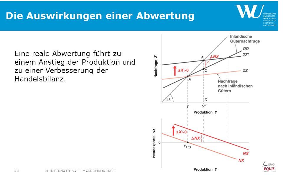 Die Auswirkungen einer Abwertung Eine reale Abwertung führt zu einem Anstieg der Produktion und zu einer Verbesserung der Handelsbilanz.