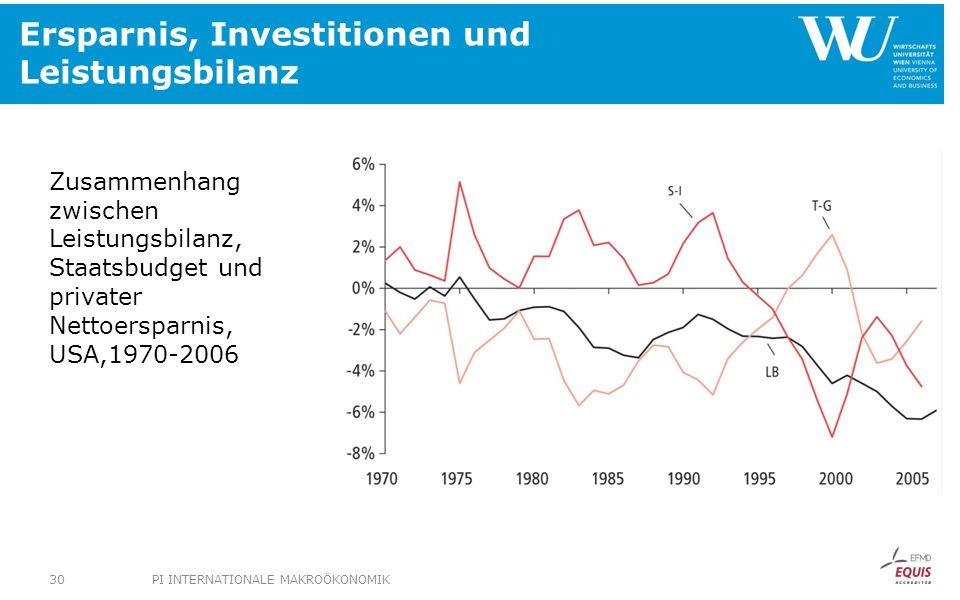 Ersparnis, Investitionen und Leistungsbilanz Zusammenhang zwischen Leistungsbilanz, Staatsbudget und privater Nettoersparnis, USA,1970-2006 PI INTERNA