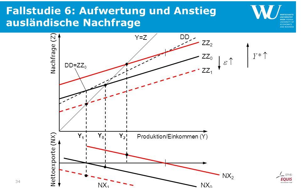 Fallstudie 6: Aufwertung und Anstieg ausländische Nachfrage Nachfrage (Z) Produktion/Einkommen (Y) ZZ 0 NX 0 Y0Y0 DD Nettoexporte (NX) ZZ 1 Y=Z DD=ZZ 0 ZZ 2 NX 1 NX 2 Y1Y1 Y2Y2 34