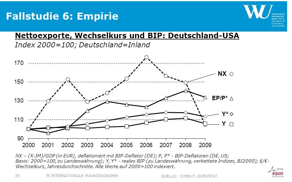 Fallstudie 6: Empirie Nettoexporte, Wechselkurs und BIP: Deutschland-USA Index 2000=100; Deutschland=Inland NX – (X-IM)/GDP (in EUR), deflationiert mit BIP-Deflator (DE); P, P* - BIP-Deflatoren (DE, US; Basis: 2000=100, zu Landeswährung); Y, Y* - reales BIP (zu Landeswährung, verkettete Indizes, BJ2000); $/- Wechselkurs, Jahresdurchschnitte.
