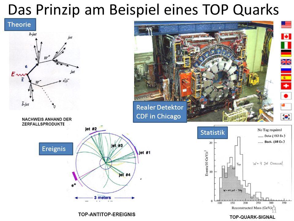 Das Prinzip am Beispiel eines TOP Quarks Realer Detektor CDF in Chicago Ereignis Theorie Statistik 11