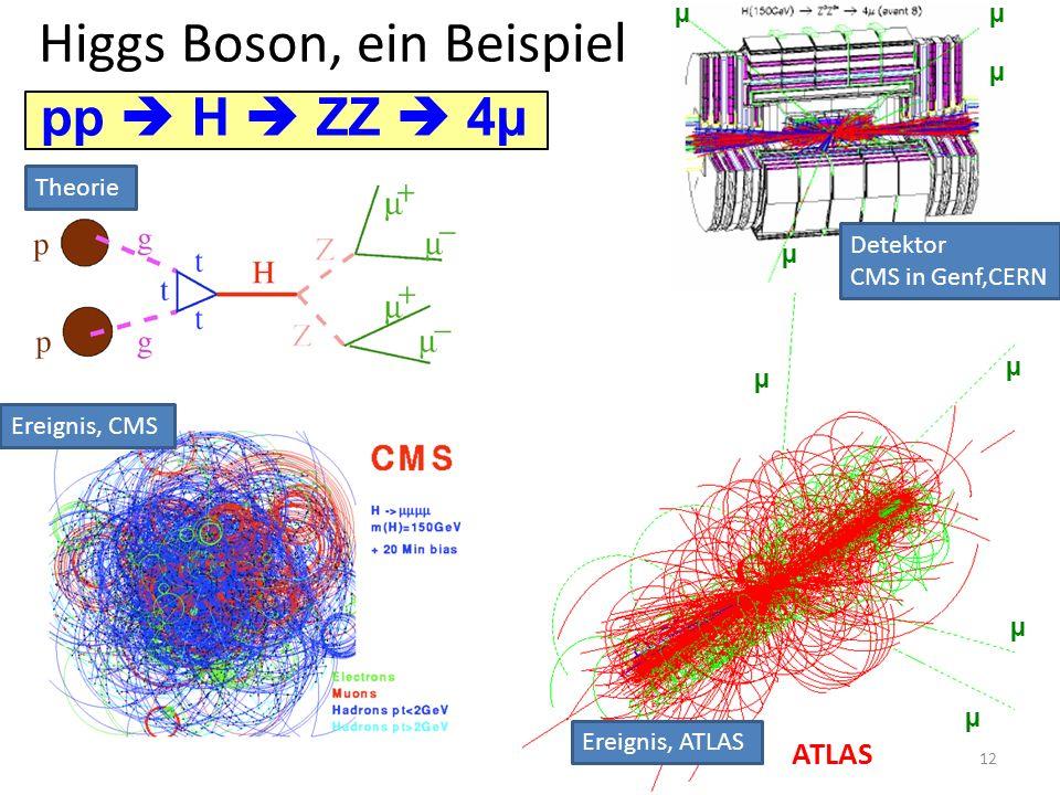 Higgs Boson, ein Beispiel µ µ µ µ ATLAS µ µµ µ pp H ZZ 4µ Theorie Detektor CMS in Genf,CERN Ereignis, CMS Ereignis, ATLAS 12