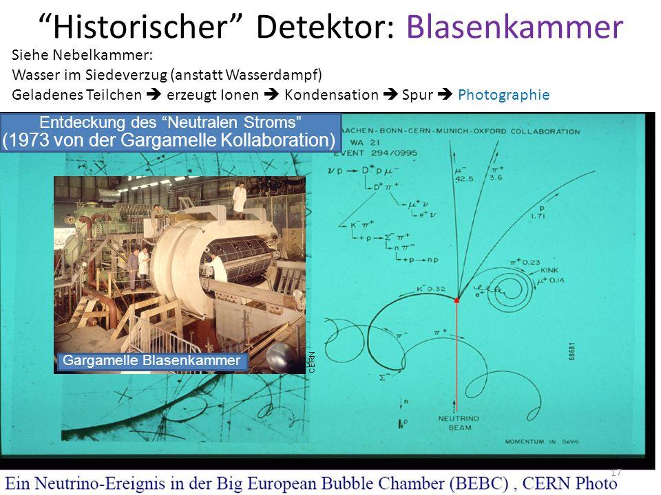 Historischer Detektor: Blasenkammer Siehe Nebelkammer: Wasser im Siedeverzug (anstatt Wasserdampf) Geladenes Teilchen erzeugt Ionen Kondensation Spur