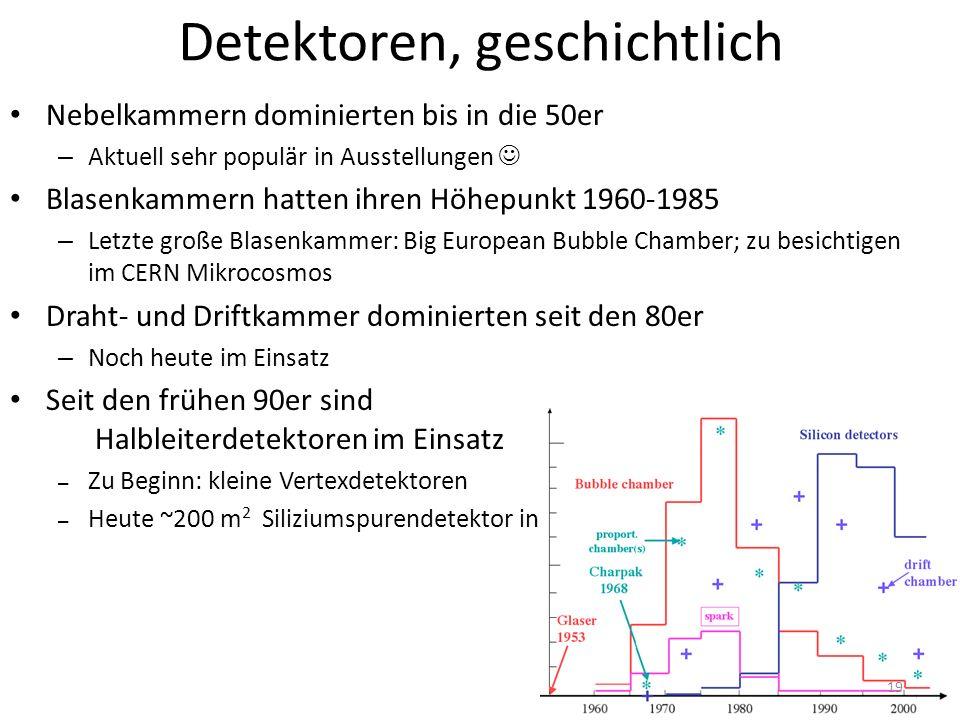 Detektoren, geschichtlich Nebelkammern dominierten bis in die 50er – Aktuell sehr populär in Ausstellungen Blasenkammern hatten ihren Höhepunkt 1960-1