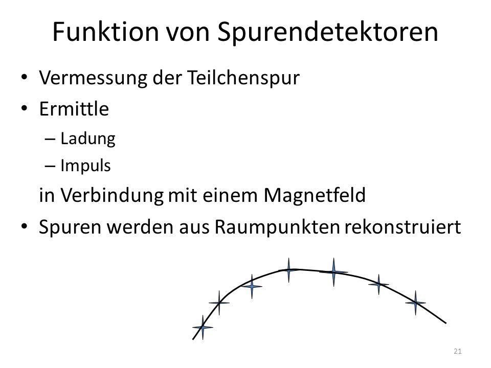 Funktion von Spurendetektoren Vermessung der Teilchenspur Ermittle – Ladung – Impuls in Verbindung mit einem Magnetfeld Spuren werden aus Raumpunkten