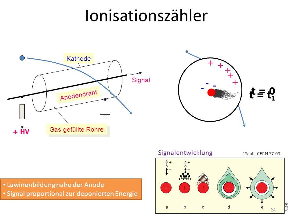 t = 0 Ionisationszähler + HV Signal Kathode Anodendraht Gas gefüllte Röhre - - - - - + + + + + - - - - - + + + + + t = t 1 Lawinenbildung nahe der Ano