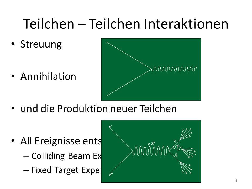 Wechselwirkungen Photonen –C–Compton Streuung –P–Photo Effekt –P–Paarbildung Geladene Teilchen –S–Streuung (mit Atomen, Elektronen, etc.