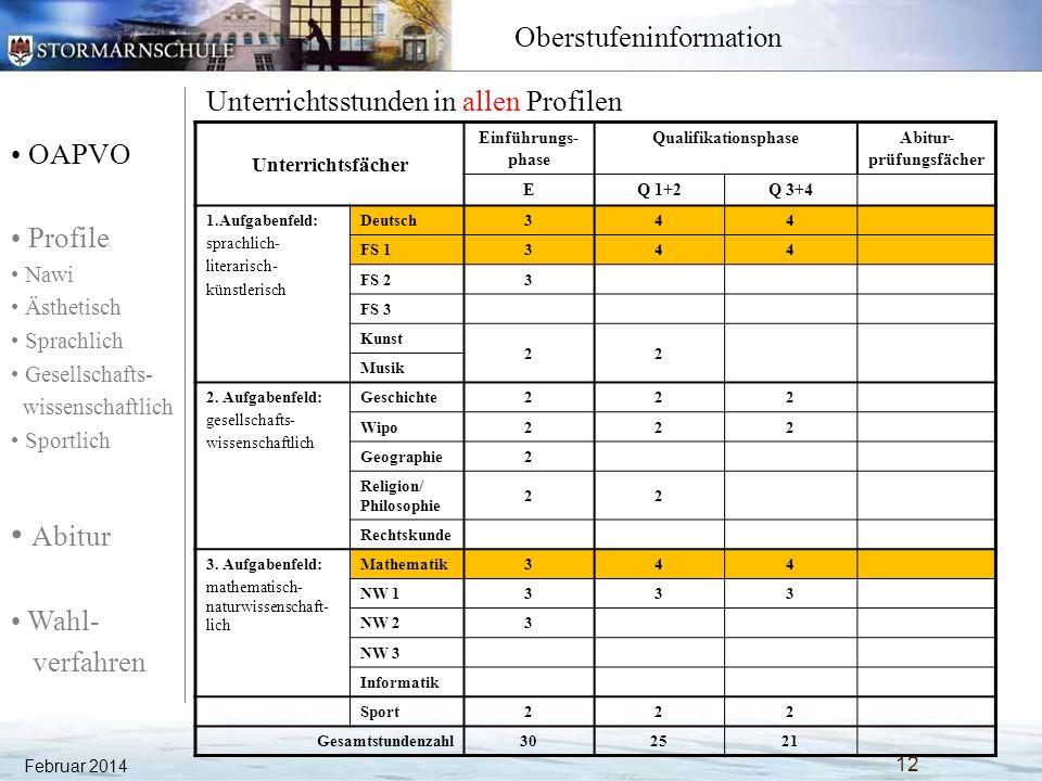 OAPVO Profile Nawi Ästhetisch Sprachlich Gesellschafts- wissenschaftlich Sportlich Abitur Wahl- verfahren Oberstufeninformation Zur Pflicht kommt die Kür: Die Profile 1.Jede Klasse erhält für die gesamte Oberstufenzeit ein eigenes Profil.