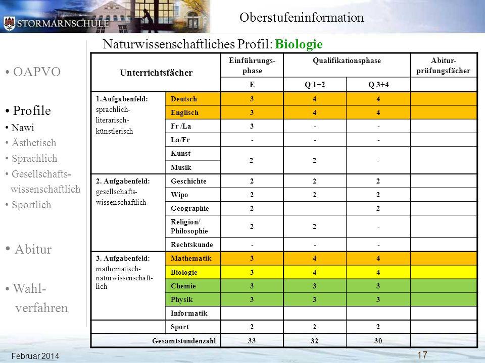 OAPVO Profile Nawi Ästhetisch Sprachlich Gesellschafts- wissenschaftlich Sportlich Abitur Wahl- verfahren Oberstufeninformation Naturwissenschaftliches Profil: Biologie Unterrichtsfächer Einführungs- phase QualifikationsphaseAbitur- prüfungsfächer EQ 1+2Q 3+4 1.Aufgabenfeld: sprachlich- literarisch- künstlerisch Deutsch344 Englisch344 Fr /La3-- La/Fr--- Kunst 22- Musik 2.