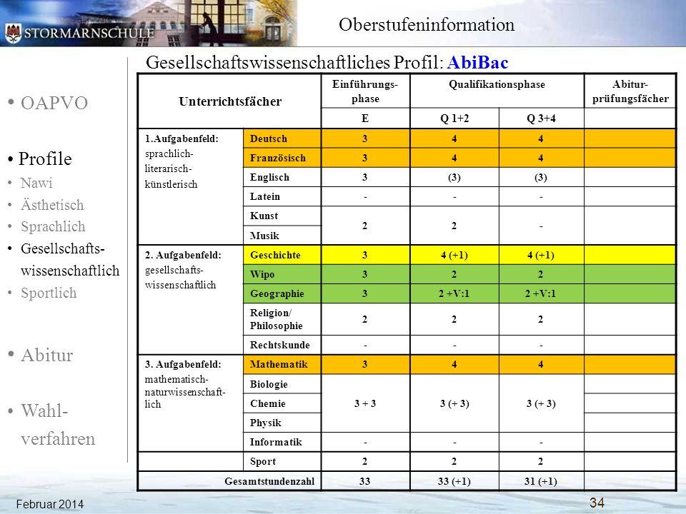 OAPVO Profile Nawi Ästhetisch Sprachlich Gesellschafts- wissenschaftlich Sportlich Abitur Wahl- verfahren Oberstufeninformation Februar 2014 35 Gesellschaftswissenschaftliches Profil: AbiBac Unterrichtsfächer Einführungs- phase QualifikationsphaseAbitur- prüfungsfächer EQ 1+2Q 3+4 1.Aufgabenfeld: sprachlich- literarisch- künstlerisch Deutsch344 Französisch344 Englisch3(3) Latein--- Kunst 22- Musik 2.