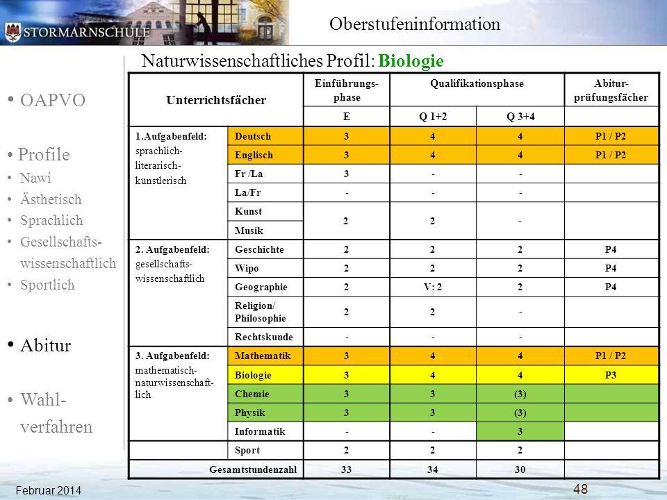 OAPVO Profile Nawi Ästhetisch Sprachlich Gesellschafts- wissenschaftlich Sportlich Abitur Wahl- verfahren Oberstufeninformation Naturwissenschaftliches Profil: Chemie Unterrichtsfächer Einführungs- phase QualifikationsphaseAbitur- prüfungsfächer EQ 1+2Q 3+4 1.Aufgabenfeld: sprachlich- literarisch- künstlerisch Deutsch344P1 / P2 Englisch344P1 / P2 Fr /La3-- La/Fr--- Kunst 22- Musik 2.
