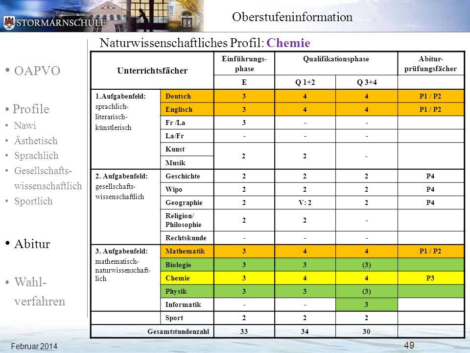 OAPVO Profile Nawi Ästhetisch Sprachlich Gesellschafts- wissenschaftlich Sportlich Abitur Wahl- verfahren Oberstufeninformation Naturwissenschaftliches Profil: Physik Unterrichtsfächer Einführungs- phase QualifikationsphaseAbitur- prüfungsfächer EQ 1+2Q 3+4 1.Aufgabenfeld: sprachlich- literarisch- künstlerisch Deutsch344P1 / P2 Englisch344P1 / P2 Fr /La3-- La/Fr--- Kunst 22- Musik 2.