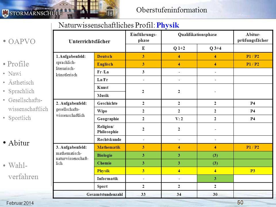 OAPVO Profile Nawi Ästhetisch Sprachlich Gesellschafts- wissenschaftlich Sportlich Abitur Wahl- verfahren Oberstufeninformation Februar 2014 51 Ästhetisches Profil: Kunst Unterrichtsfächer Einführungs- phase QualifikationsphaseAbitur- prüfungsfächer EQ 1+2Q 3+4 1.Aufgabenfeld: sprachlich- literarisch- künstlerisch Deutsch344P1 Englisch344P1 La/Fr3(3) Fr/La--- Kunst 344P3 Musik 222 ästh.