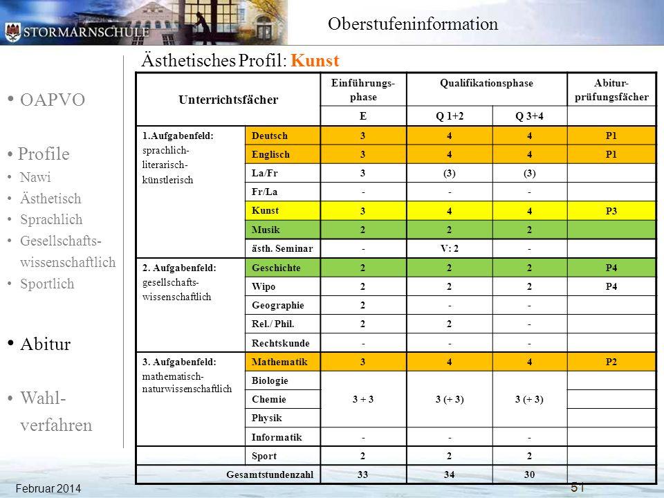 OAPVO Profile Nawi Ästhetisch Sprachlich Gesellschafts- wissenschaftlich Sportlich Abitur Wahl- verfahren Oberstufeninformation Februar 2014 52 Ästhetisches Profil: Musik Unterrichtsfächer Einführungs- phase QualifikationsphaseAbitur- prüfungsfächer EQ 1+2Q 3+4 1.Aufgabenfeld: sprachlich- literarisch- künstlerisch Deutsch344P1 Englisch344P1 La/Fr3(3) Fr/La--- Kunst 222 Musik 344P3 asth.
