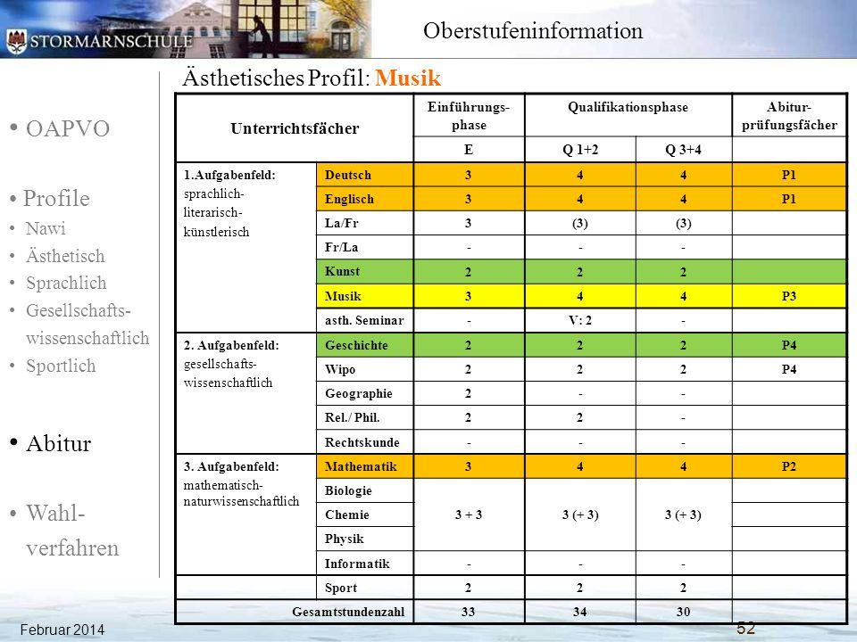 OAPVO Profile Nawi Ästhetisch Sprachlich Gesellschafts- wissenschaftlich Sportlich Abitur Wahl- verfahren Oberstufeninformation Februar 2014 53 Sprachliches Profil: Englisch Unterrichtsfächer Einführungs- phase QualifikationsphaseAbitur- prüfungsfächer EQ 1+2Q 3+4 1.Aufgabenfeld: sprachlich- literarisch- künstlerisch Deutsch344P1 La/Fr344P1 Englisch344P3 Fr/La333 Kunst 22- Musik 2.