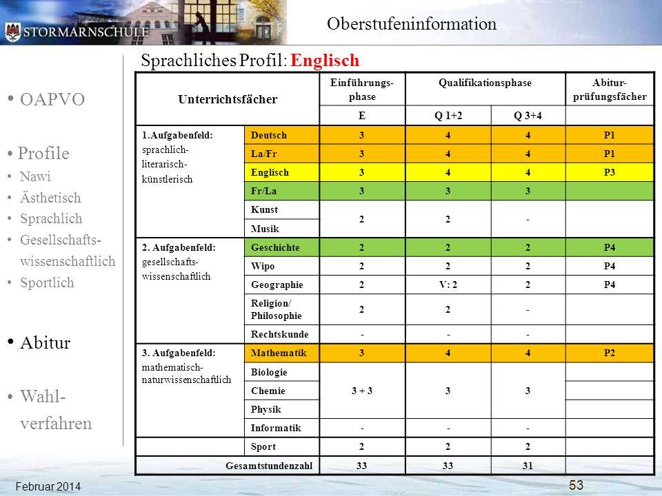 OAPVO Profile Nawi Ästhetisch Sprachlich Gesellschafts- wissenschaftlich Sportlich Abitur Wahl- verfahren Oberstufeninformation Februar 2014 54 Gesellschaftswissenschaftliches Profil: AbiBac Unterrichtsfächer Einführungs- phase QualifikationsphaseAbitur- prüfungsfächer EQ 1+2Q 3+4 1.Aufgabenfeld: sprachlich- literarisch- künstlerisch Deutsch344P2 Französisch344P1 (+P5) Englisch3(3) P4 Latein--- Kunst 22- Musik 2.