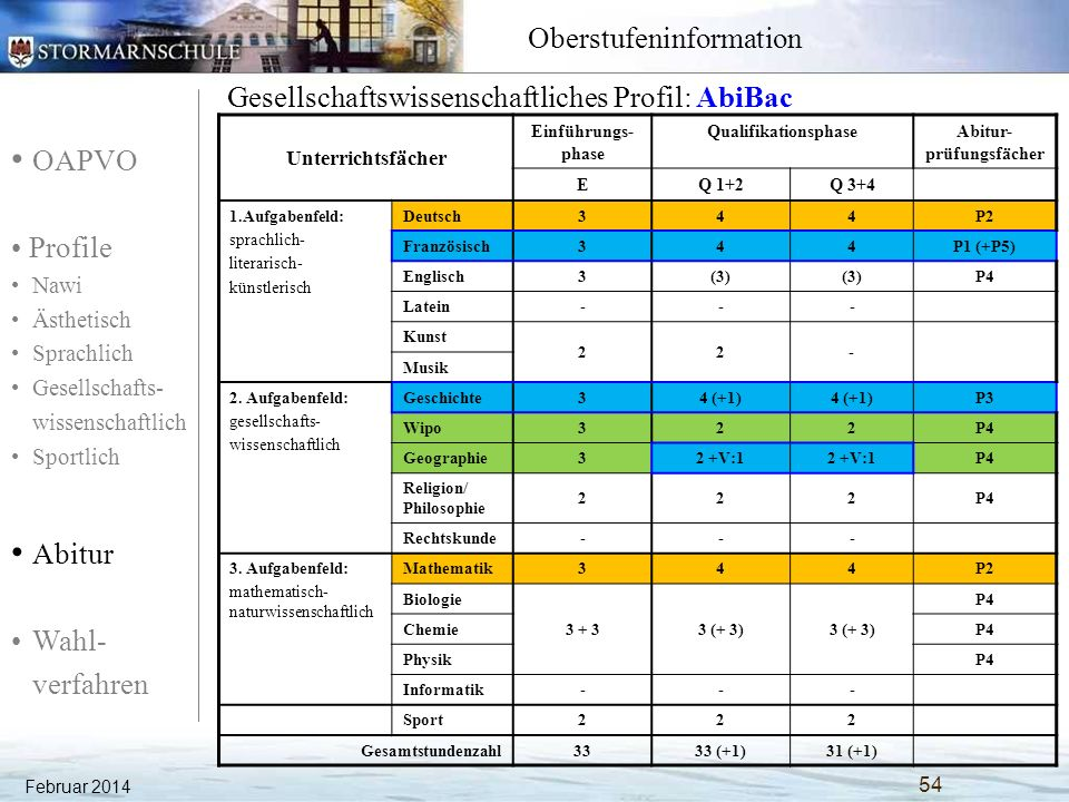 OAPVO Profile Nawi Ästhetisch Sprachlich Gesellschafts- wissenschaftlich Sportlich Abitur Wahl- verfahren Oberstufeninformation Februar 2014 55 Gesellschaftswissenschaftliches Profil: Geschichte Unterrichtsfächer Einführungs- phase QualifikationsphaseAbitur- prüfungsfächer EQ 1+2Q 3+4 1.Aufgabenfeld: sprachlich- literarisch- künstlerisch Deutsch344P1 / P2 Englisch344P1 / P2 La/Fr3(3) P4 Fr/La--- Kunst 22- Musik 2.