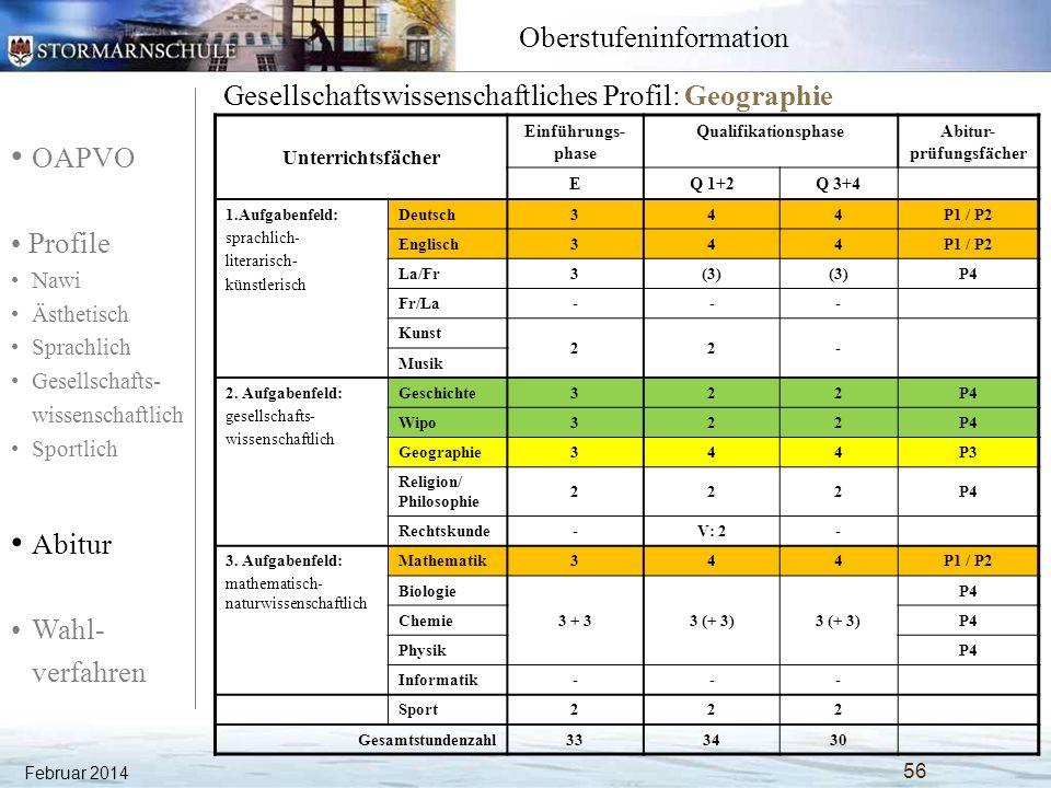 OAPVO Profile Nawi Ästhetisch Sprachlich Gesellschafts- wissenschaftlich Sportlich Abitur Wahl- verfahren Oberstufeninformation Februar 2014 57 Sport(theorie)profil Unterrichtsfächer Einführungs- phase QualifikationsphaseAbitur- prüfungsfächer EQ 1+2Q 3+4 1.Aufgabenfeld: sprachlich- literarisch- künstlerisch Deutsch344P1/P2 Englisch344P1/P2 La/Fr3(3) Fr/La--- Kunst 22- Musik 2.