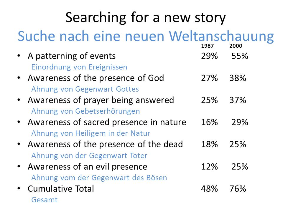 Searching for a new story Suche nach eine neuen Weltanschauung 1987 2000 A patterning of events 29% 55% Einordnung von Ereignissen Awareness of the pr