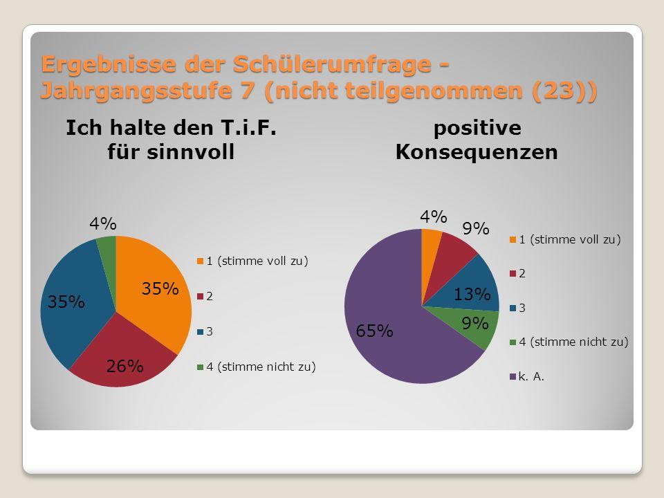 Ergebnisse der Schülerumfrage - Jahrgangsstufe 7 (nicht teilgenommen (23))