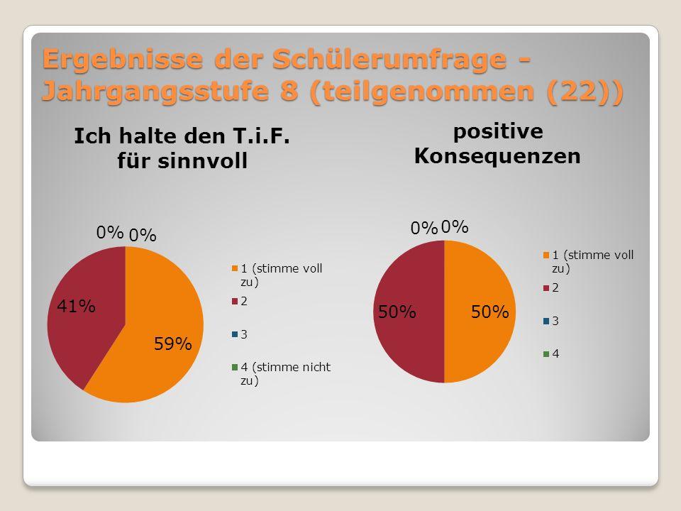 Ergebnisse der Schülerumfrage - Jahrgangsstufe 8 (teilgenommen (22))