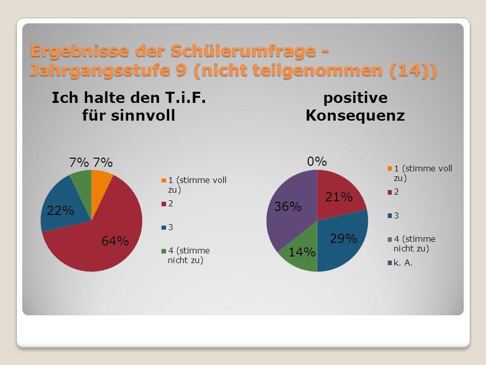 Ergebnisse der Schülerumfrage - Jahrgangsstufe 9 (nicht teilgenommen (14))