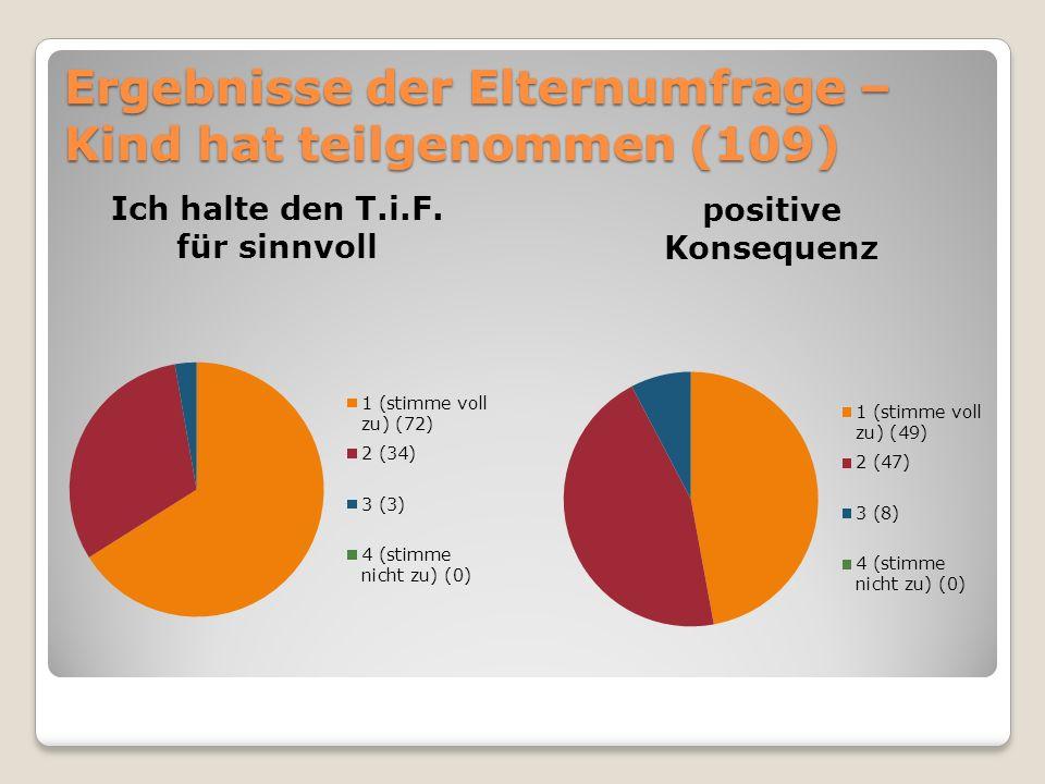 Ergebnisse der Schülerumfrage - Jahrgangsstufe 8 (nicht teilgenommen (19))