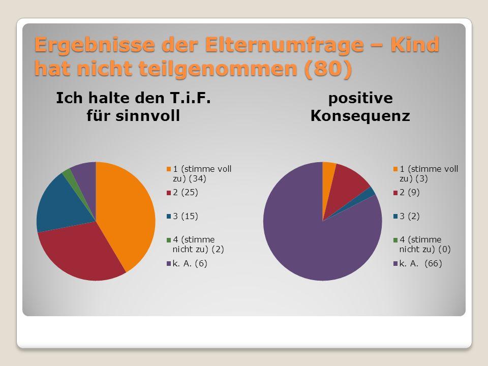 Ergebnisse der Schülerumfrage - Jahrgangsstufe 9 (teilgenommen (10))
