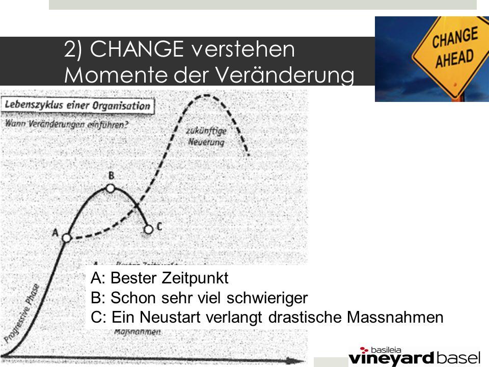 2) CHANGE verstehen Momente der Veränderung A: Bester Zeitpunkt B: Schon sehr viel schwieriger C: Ein Neustart verlangt drastische Massnahmen