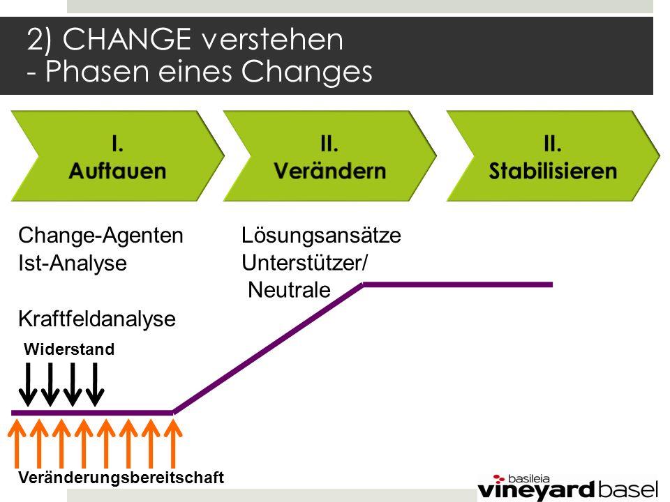 2) CHANGE verstehen - Phasen eines Changes Veränderungsbereitschaft Widerstand Kraftfeldanalyse Change-Agenten Ist-Analyse Lösungsansätze Unterstützer/ Neutrale